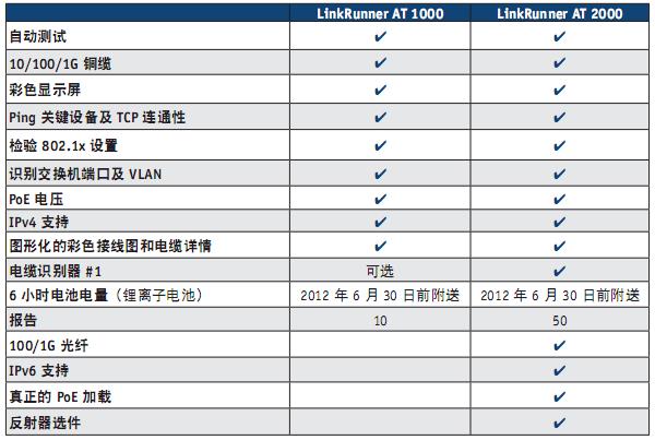 福禄克Fluke Linkrunner AT(LRAT-1000,LRAT-2000)
