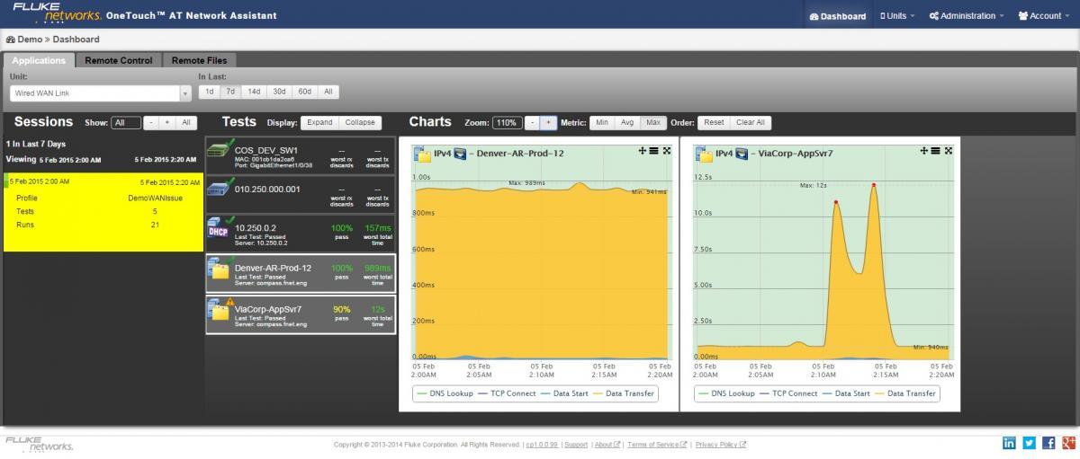 福禄克<a href='http://www.faxy-tech.com/' class='keys' title='点击查看关于Fluke的相关信息' target='_blank'>Fluke</a> 1T10G-1000云趋势分析