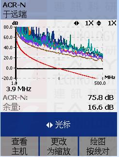 acr-n近端串扰衰减比