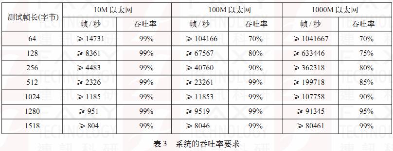 福禄克1T-1500进行吞吐率测试(1TG2-1500)