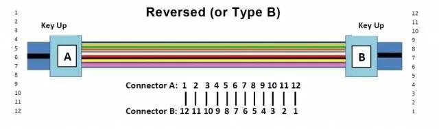 MPO测试中的B方法