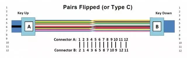 MPO测试的C方法
