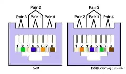 TIA568A与TIA568B
