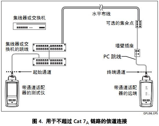 DSX2-8000信道测试模型