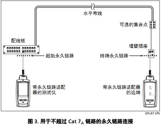 DSX2-8000永久链路测试模型